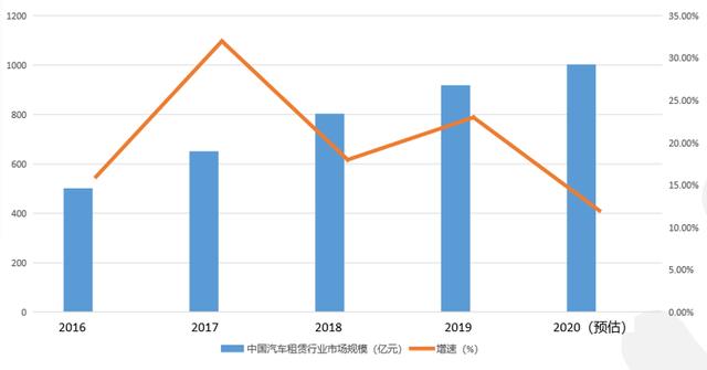 《2020中国汽车租赁行业复苏报告》:年轻人租车更喜欢一站式平台